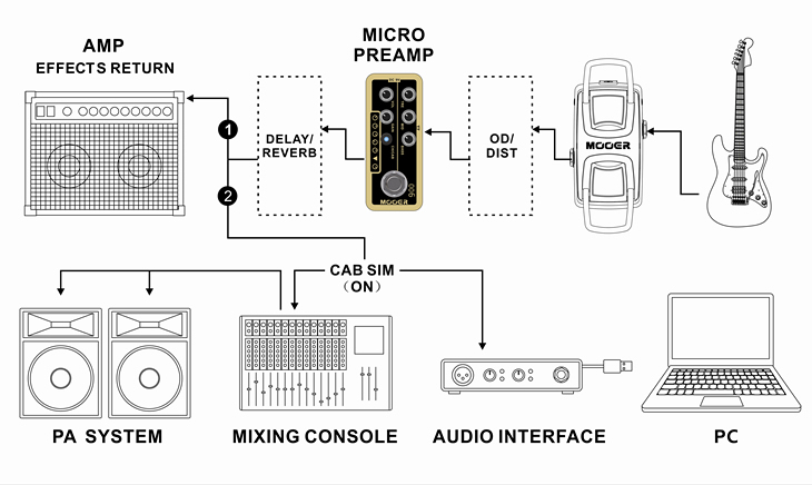 Mooer Micro Preamp